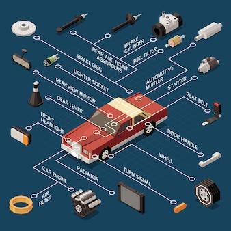 Diagrama de flujo de piezas de automóvil con motor de arranque y motor isométrico