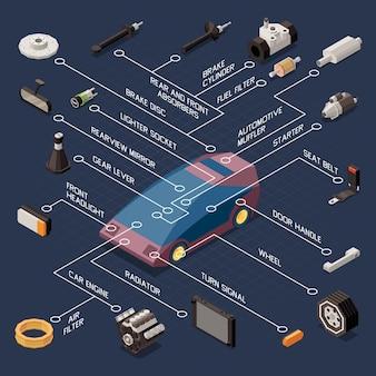 Diagrama de flujo de piezas y reparación de automóviles con dosc de freno y manija de puerta isométrica