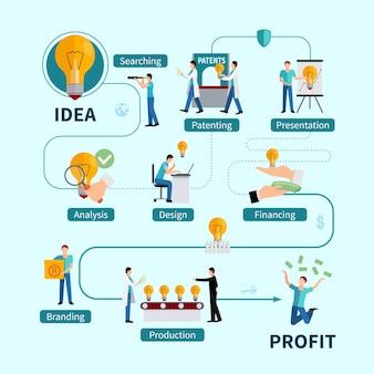 Diagrama de flujo plano de beneficios de protección de propiedad intelectual