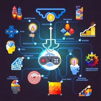Diagrama de flujo plano de principios de motivación de gamificación