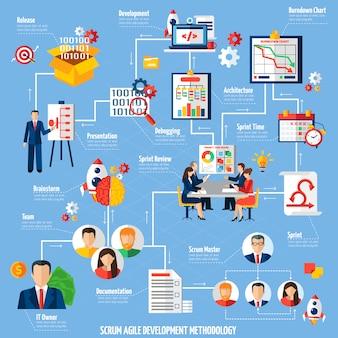 Diagrama de flujo del proceso de desarrollo de proyectos scrum agile