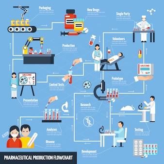 Diagrama de flujo de producción farmacéutica
