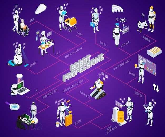 Diagrama de flujo de profesiones isométricas de robots con asistente de tareas domésticas producción de robots trabajo dañino y duro y descripciones de especialistas calificados