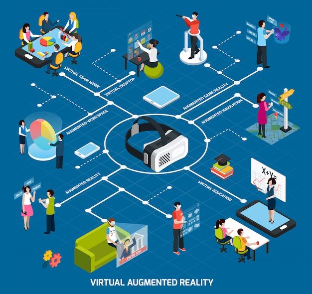 Diagrama de flujo de realidad virtual aumentada