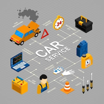Diagrama de flujo del servicio del automóvil con mantenimiento, reparación y símbolos de diagnóstico isométricos