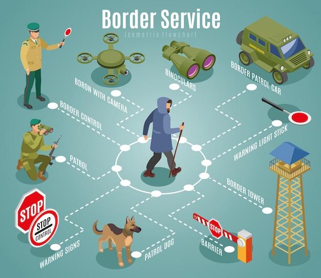 Diagrama de flujo del servicio fronterizo isométrico