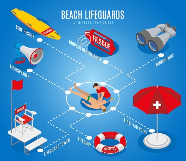 Diagrama de flujo de socorristas de playa con silla de rescate binoculares altavoz salvavidas punto de primeros auxilios ilustración isométrica