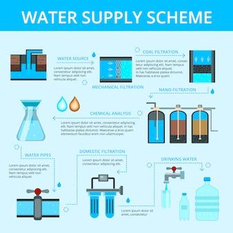 Diagrama de flujo de suministro de agua