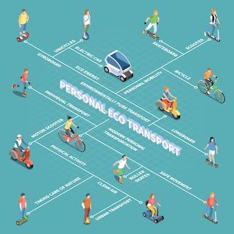 Diagrama de flujo de transporte ecológico personal con símbolos de movilidad personal isométricos
