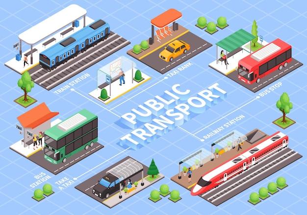 Diagrama de flujo de transporte público de la ciudad isométrica