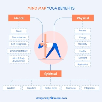 Diagrama plano con los beneficios del yoga