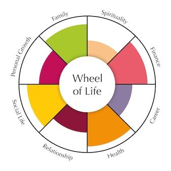 Diagrama de plantilla de rueda de la vida gráfico de vector de concepto de herramienta de coaching