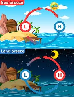 Diagrama que muestra la brisa marina y terrestre