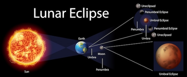 Diagrama que muestra el eclipse lunar en la tierra