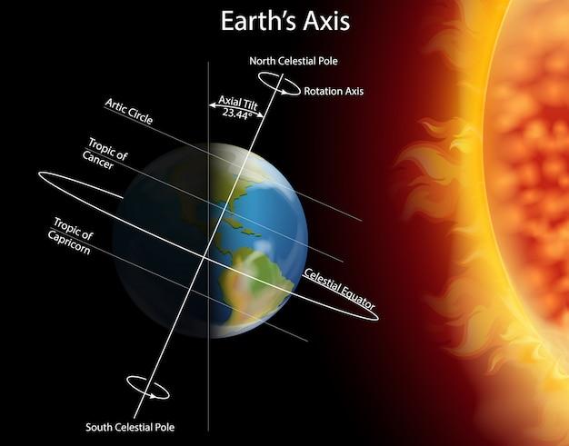 Diagrama que muestra el eclipse en la tierra