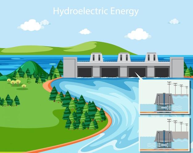 Diagrama que muestra la energía hidroeléctrica