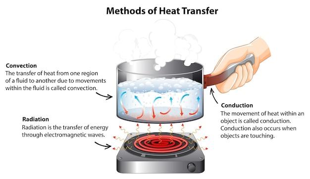 Diagrama que muestra los métodos de transferencia de calor