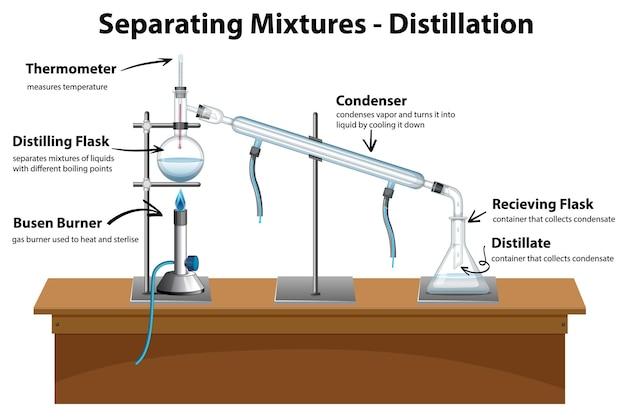 Diagrama que muestra las mezclas de separación por destilación