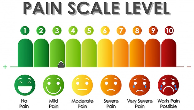 Diagrama que muestra el nivel de la escala del dolor con diferentes colores.