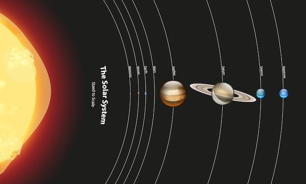 Diagrama que muestra el sistema solar.