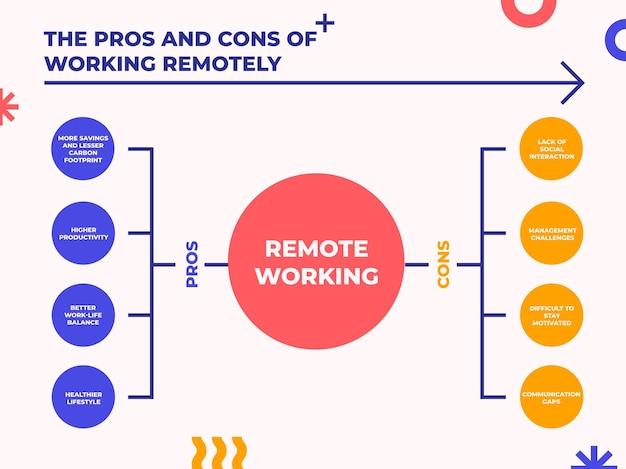 Diagrama de trabajo remoto moderno