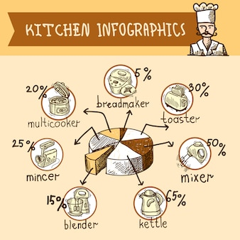 Dibujo de infografía de cocina.