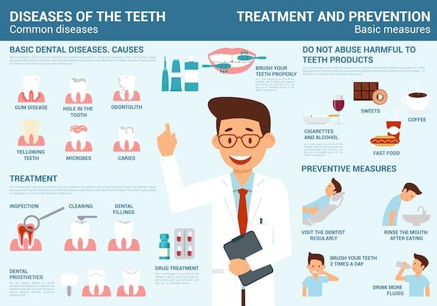 Dientes de enfermedades, tratamiento y prevención con medidas.