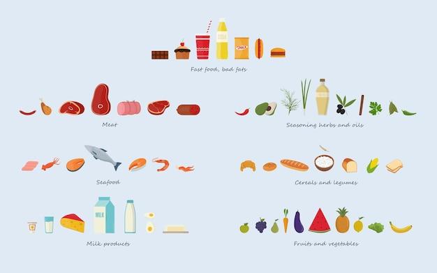 Diferentes grupos de alimentos carnes, mariscos, cereales, frutas y verduras, hierbas y aceites, comida rápida y dulces, productos lácteos.