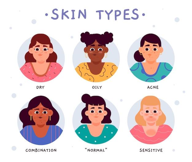 Diferentes tipos de pieles ilustrados.