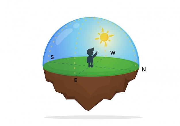 La dirección de la ciencia y la caída de las estrellas.