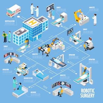 Diseño de diagrama de flujo isométrico de cirugía robótica