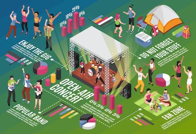 Diseño de infografías isométricas del festival de música al aire libre con banda popular y espectadores en la zona de fanáticos