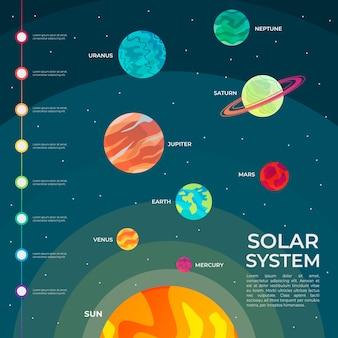 Diseño infográfico del sistema solar.