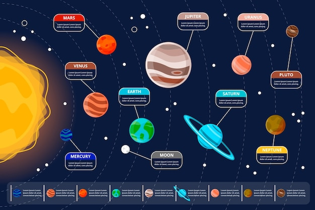 Diseño infográfico del sistema solar