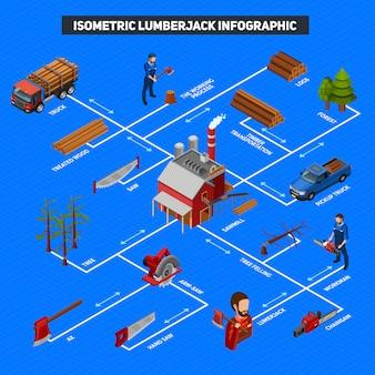 Diseño isométrico de infografía de leñador