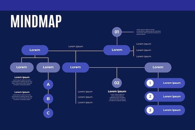 Diseño de mapa mental
