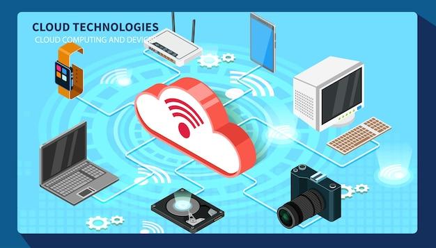 Diseño de página de aterrizaje de dispositivos y computación en la nube