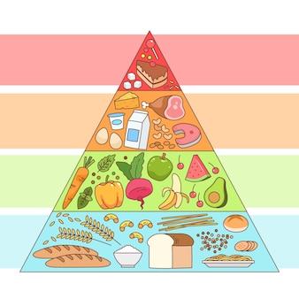 Diseño de pirámide de alimentos concepto de nutrición