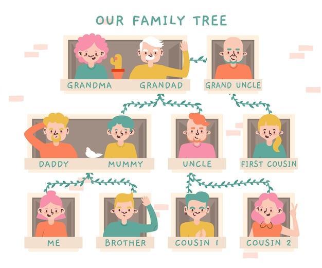 Diseño plano dibujado a mano del árbol genealógico