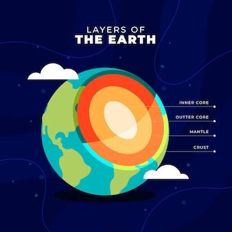 Diseño plano ilustra las capas de la tierra.
