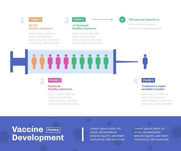 Diseño plano infográfico de fases de vacuna de coronavirus.
