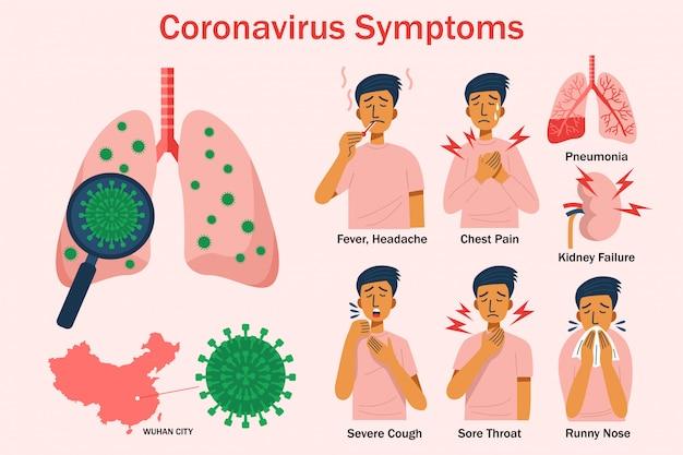 Diseño plano síntomas de coronavirus infografía. concepto de salud.