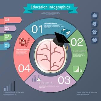 Diseño de plantilla de infografía de educación con elemento de cerebro