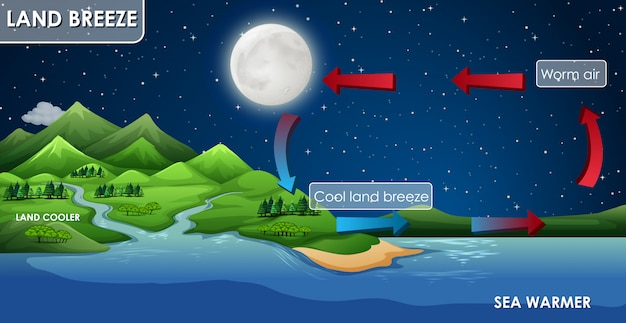 Diseño de póster de ciencia para la brisa terrestre