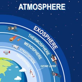 Diseño de póster científico para la atmósfera terrestre.