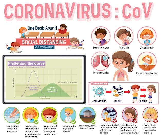 Diseño de póster de coronavirus con síntomas y protecciones.
