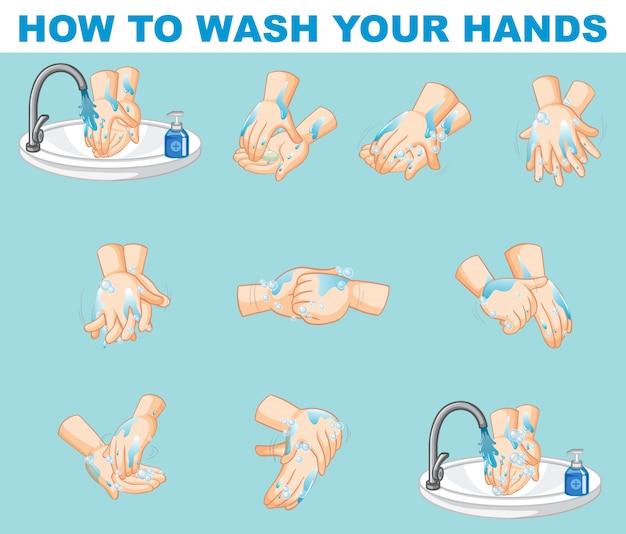 Diseño de póster sobre cómo lavarse las manos paso a paso.