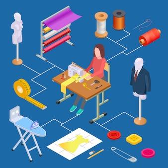 Diseño de ropa, taller y concepto de vector isométrico de costura