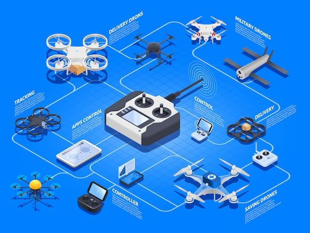 Drones diagrama de flujo isométrico