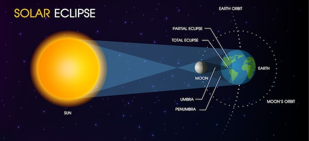 Eclipse solar del sol.